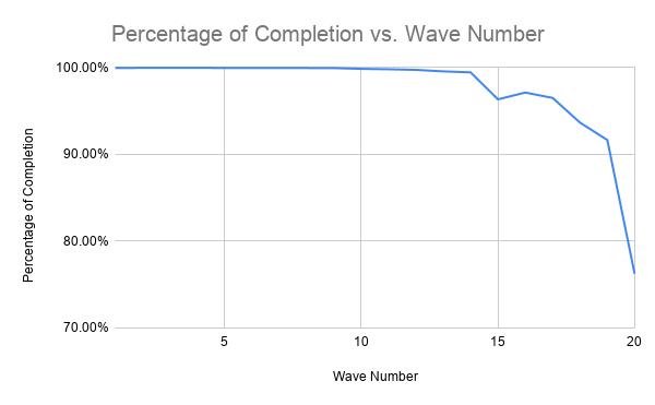 Percentage of Completion vs. WaveNumber