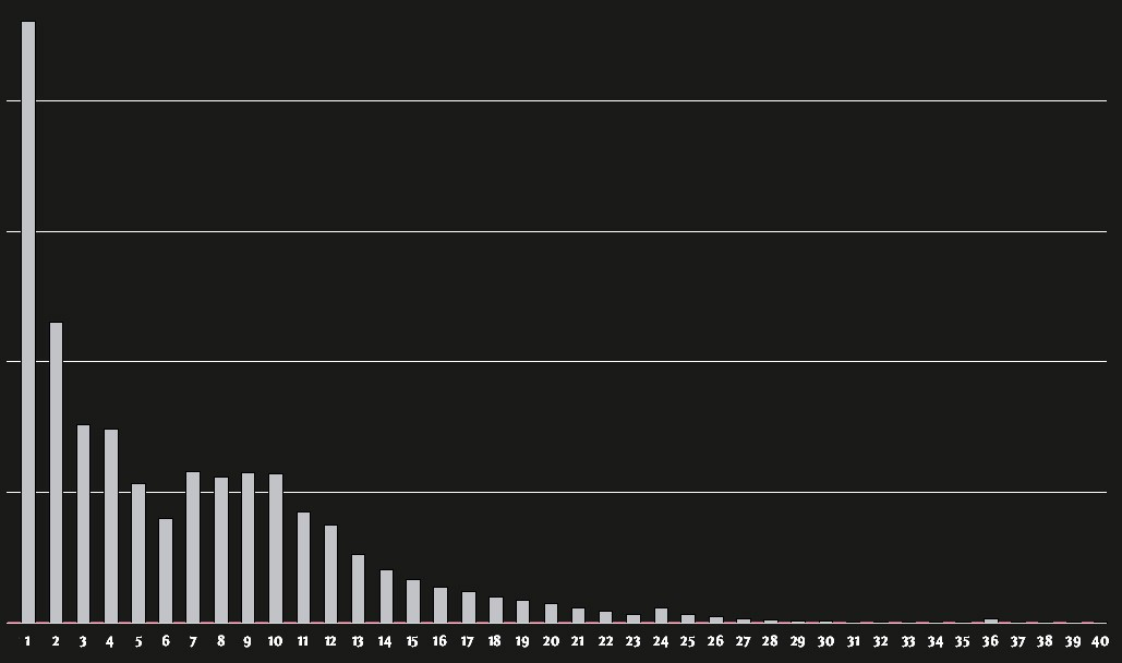 Percentage of players have how many challenges